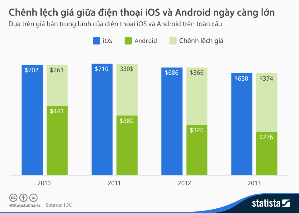 price gap between ios and android widening