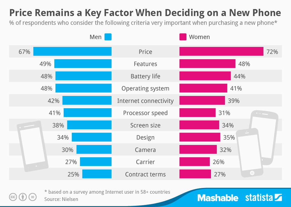 What Men and Women Want From a New Phone