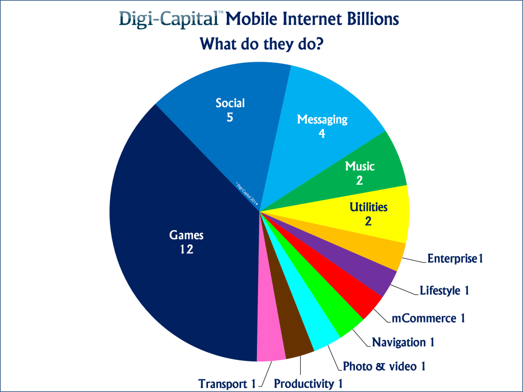 mobile-internet-billions-what-do-they-do[1]