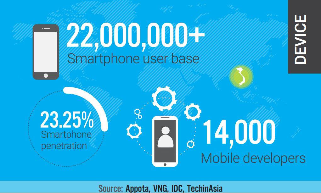 vietnam-mobile-market-2014-device