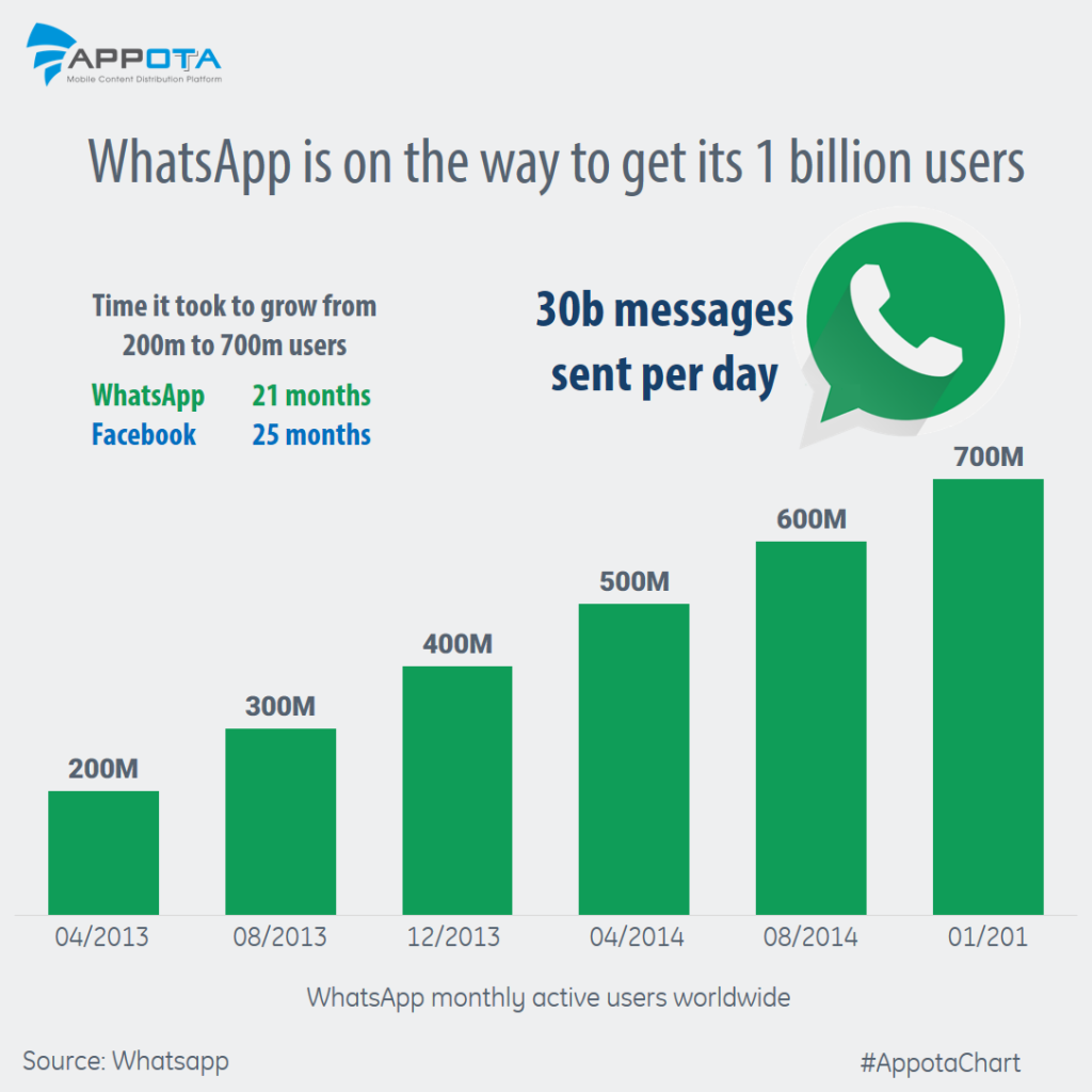 whatsapp closing in on 1b users