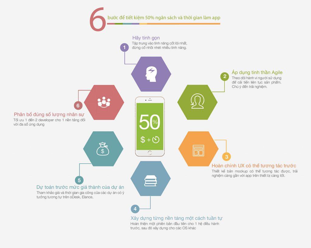 infographic 6 buoc de tiet kiem 50 phan tram ngan sach va thoi gian lam app