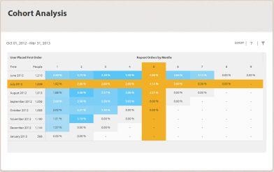 6-cach-dung-cohort-analysis-trong-nganh-ung-dung-mobile 3