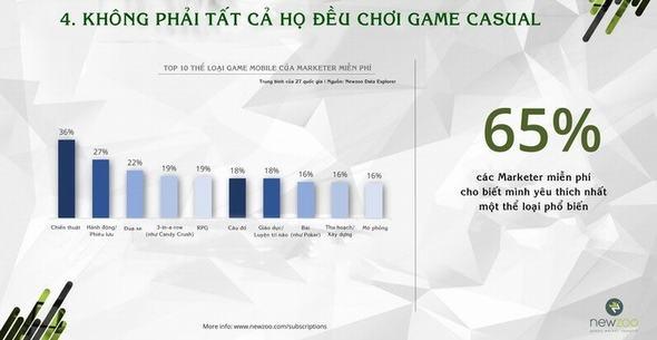 bao-cao-thi-truong-game-mobile-va-user-nam-2015-p1-18