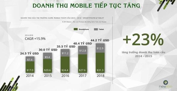 bao-cao-thi-truong-game-mobile-va-user-nam-2015-p1-5