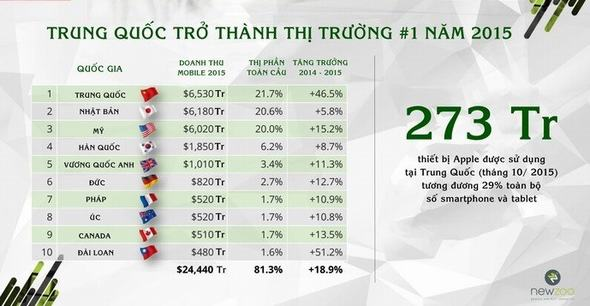 bao-cao-thi-truong-game-mobile-va-user-nam-2015-p1-7