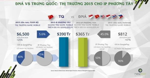 bao-cao-thi-truong-game-mobile-va-user-nam-2015-p2-8