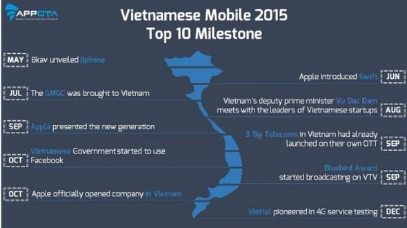 tong-ket-thi-truong-mobile-viet-2015-va-du-bao-2016-4