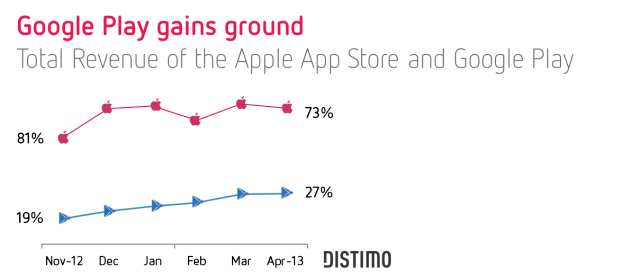 market-development-google-play-vs-apple-app-store