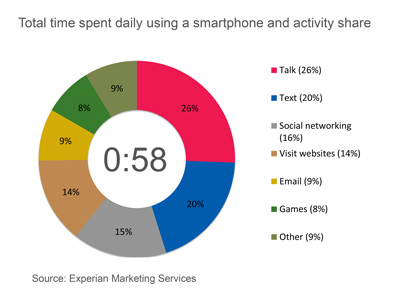 total-time-spent-daily-using-a-smartphone-and-activity-share1