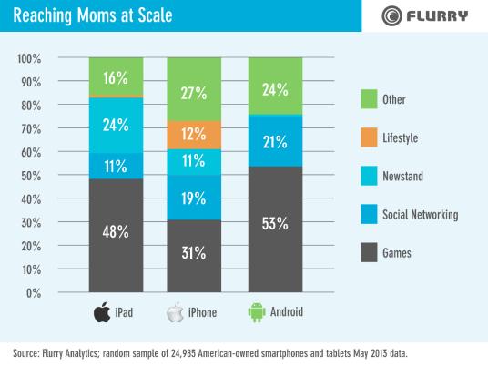 flurry-3-moms-using-apps