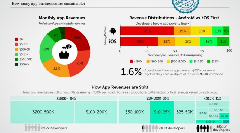 app economy is winner takes all