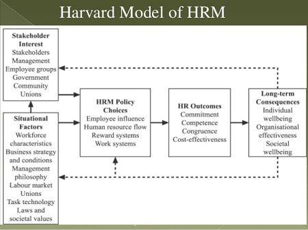 4 mô hình quản trị nhân sự hiện đại giúp tối ưu nguồn lực cho Doanh Nghiệp 2