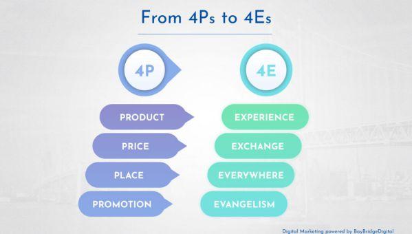 Bạn hiểu gì về 4P trong Marketing? 4P trong Marketing Mix? 5