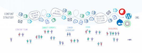 Tổng hợp 11 công cụ giúp bạn tạo Content Marketing chất lượng 6