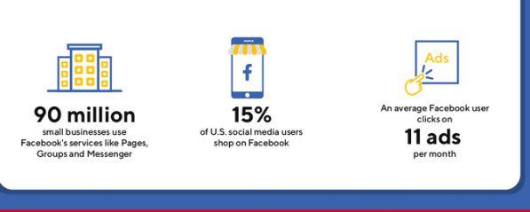 Thống kê về Social Media toàn cầu năm 2020 dành cho Marketers 10