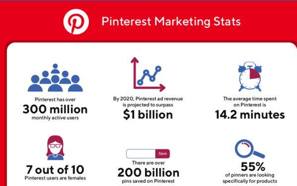 Thống kê về Social Media toàn cầu năm 2020 dành cho Marketers 11