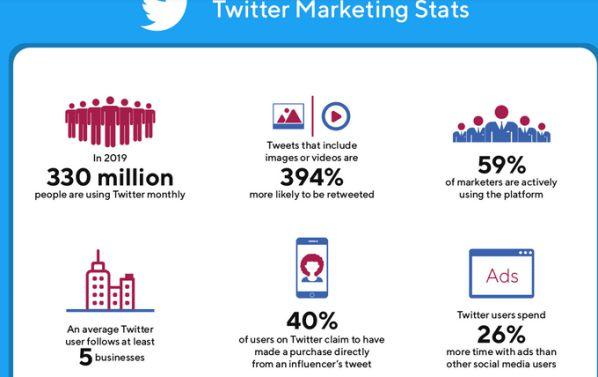 Thống kê về Social Media toàn cầu năm 2020 dành cho Marketers 13