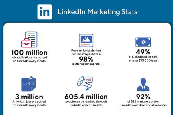 Thống kê về Social Media toàn cầu năm 2020 dành cho Marketers 17