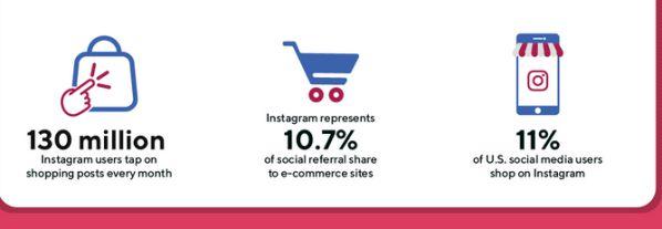 Thống kê về Social Media toàn cầu năm 2020 dành cho Marketers 8