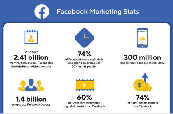 Thống kê về Social Media toàn cầu năm 2020 dành cho Marketers 9