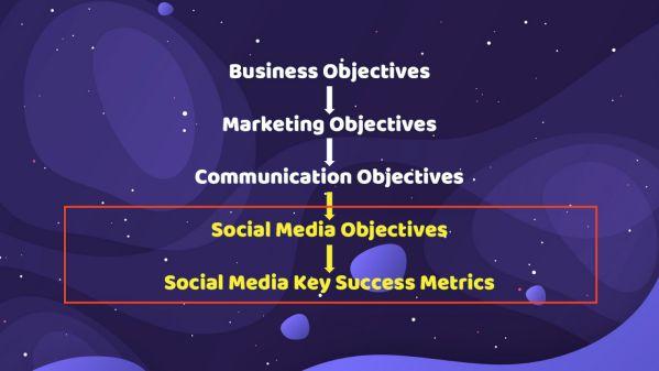 Social Media Objectives và 8 chiến dịch trên Social Media phổ biến nhất 2