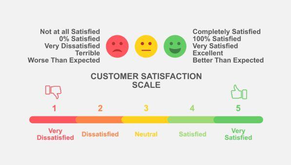 9 chỉ số đánh giá hoạt động của bộ phận Chăm sóc khách hàng2